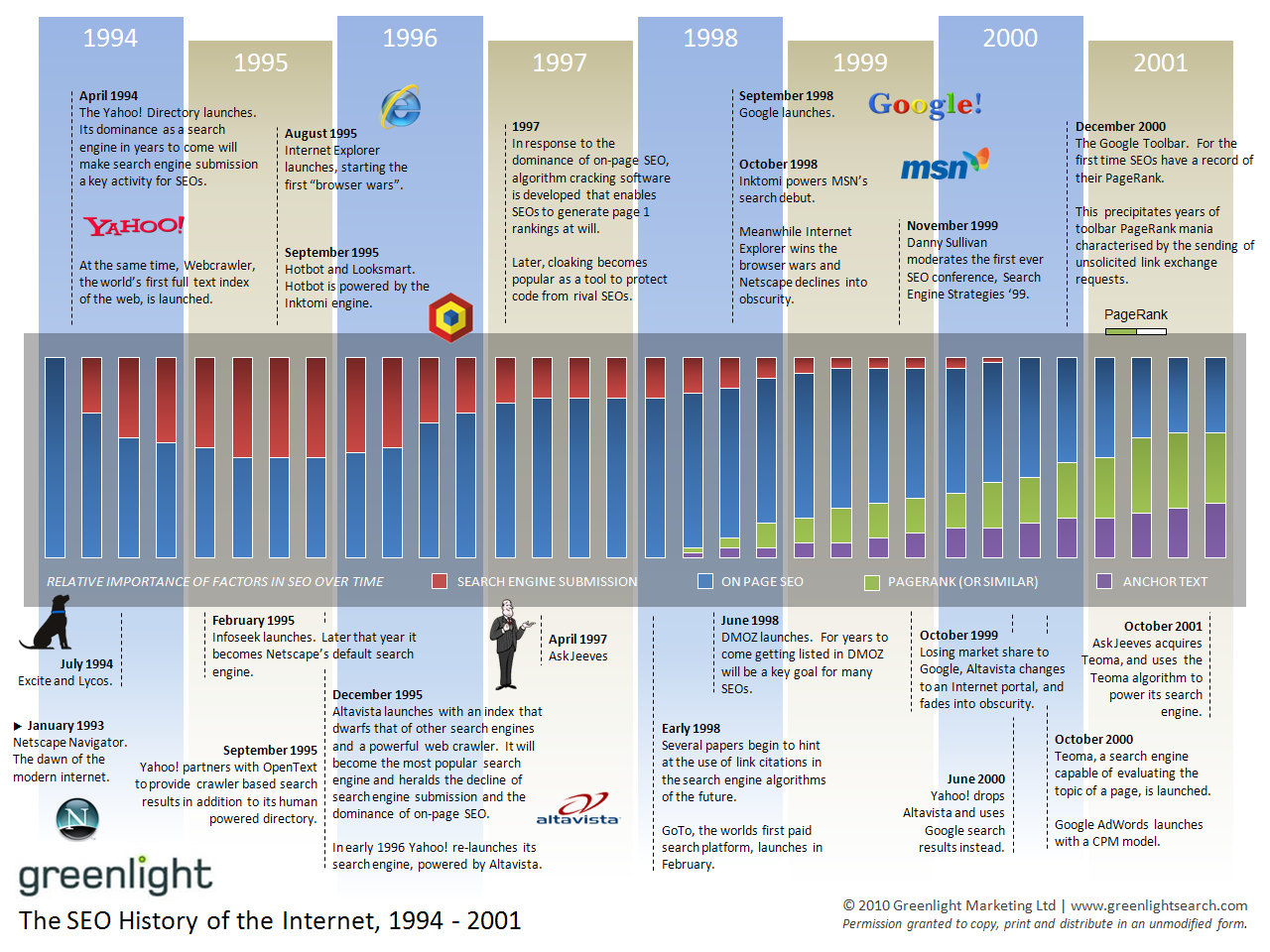 Greenlight history of SEO 1994-2001