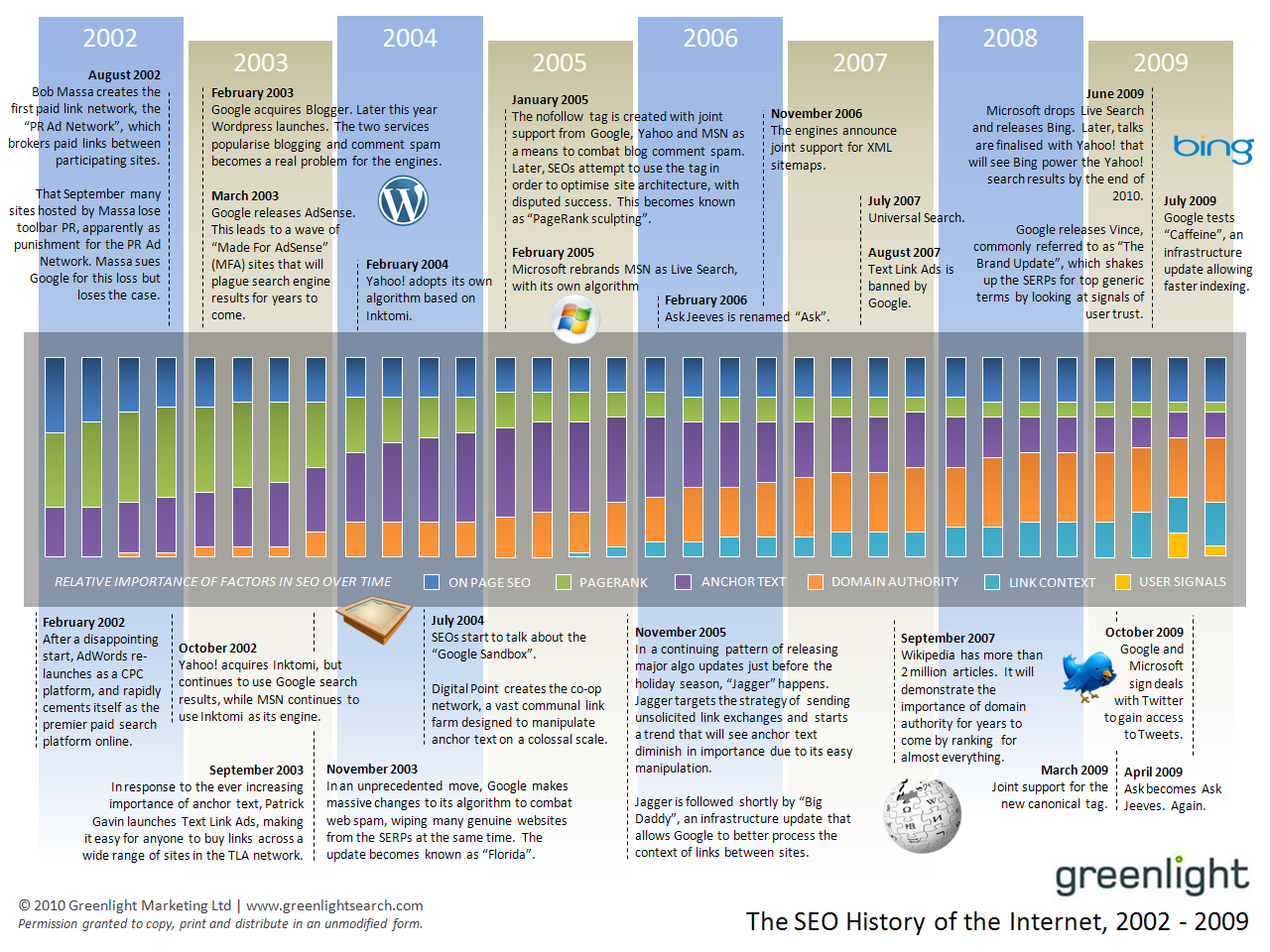 Greenlight history of SEO 2002-2009